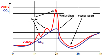 Diagram af VOC over 4 timer
