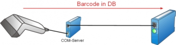 Store bar codes box-internally in SQLite database
