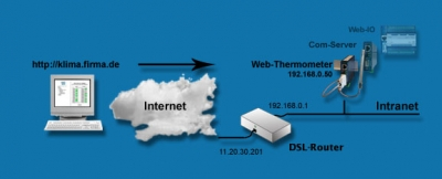 Access to W&T devices from the Internet using DSL