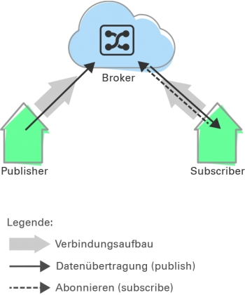 MQTT: Kommunikation over Internettet med Ting