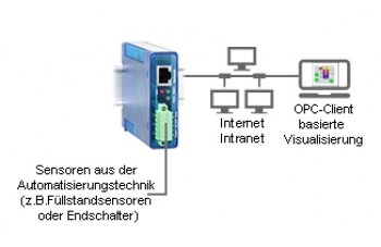 Digitale signaler som OPC-element